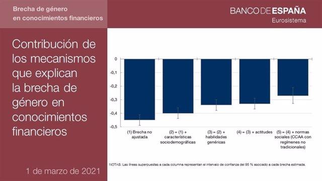 Infografía del Banco de España sobre la contribución de los mecanismos que explican la brecha de género en conocimientos financieros.