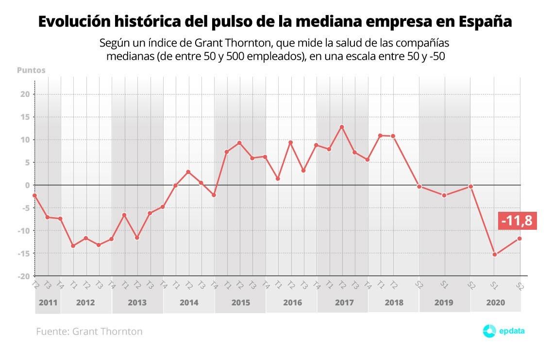 Evolución histórica del Pulso de la mediana empresa en España (Grant Thornton)