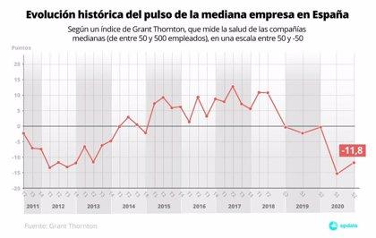 Las empresas medianas en España se recuperan a menor ritmo que en el resto de Europa, según Grant Thornton