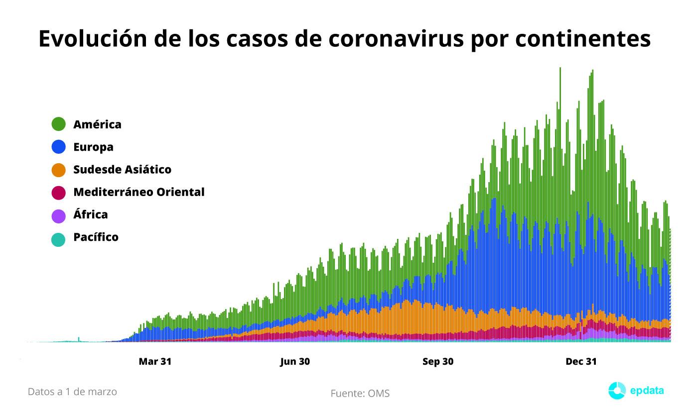 Evolución de los casos de coronavirus en el mundo