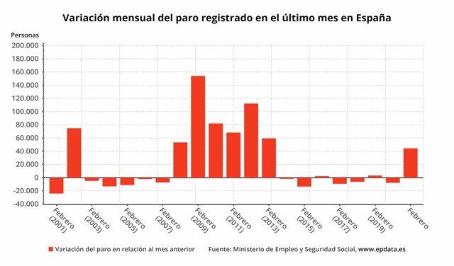 Variación mensual del número de parados en meses comparables, febrero de 2021