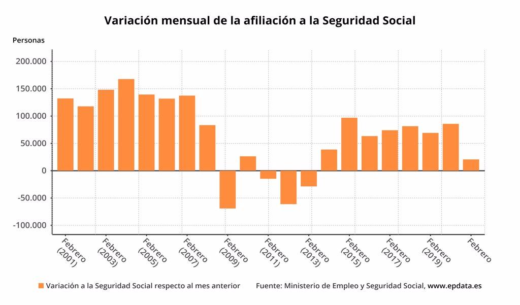 La Seguridad Social gana 20.632 afiliados medios en febrero