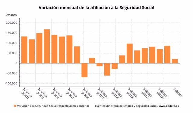 Variación mensual de los afiliados a la Seguridad Social en meses comparables, febrero de 2021