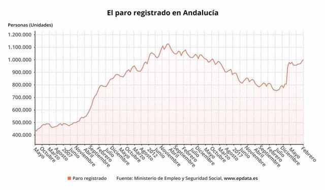 Paro registrado en Andalucía