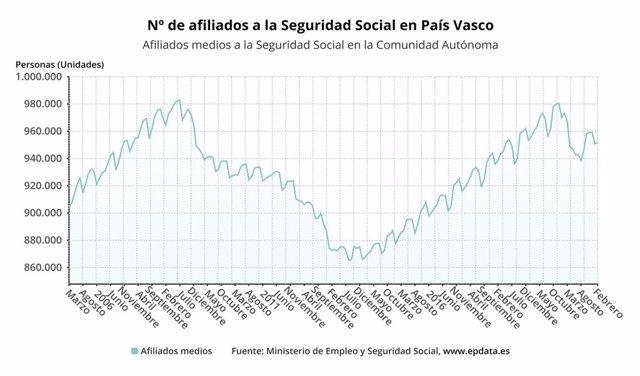 Gráfico de la evolución de la afiliación a la Seguridad Social en Euskadi