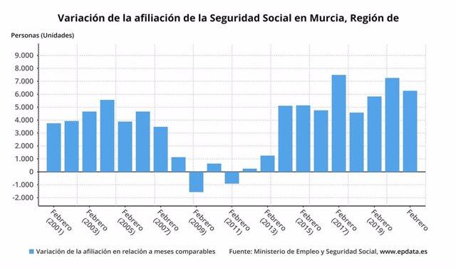 Gráfica que muestra la variación en la afiliación a la Seguridad Social en la Región