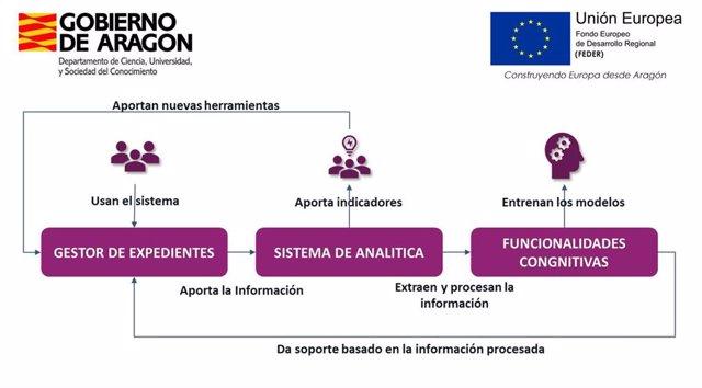 Imagen del innovador gestor de expedientes corporativo, que Aragón aplicará, de forma pionera en España, mediante técnicas de Inteligencia Artificial (IA) combinadas con un sistema de analítica del dato