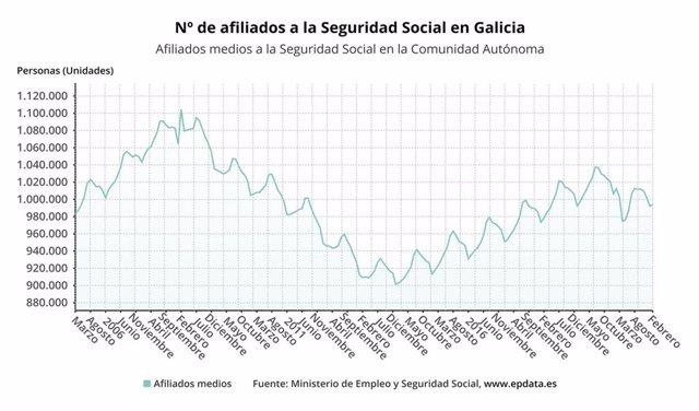 Afiliados a la Seguridad Social en Galicia en febrero de 2021