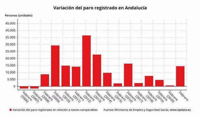 Variación del paro registrado en Andalucía