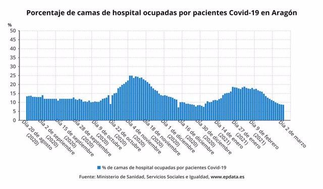 Porcentaje de camas de hospital ocupadas por pacientes con la COVID-19 en Aragón.