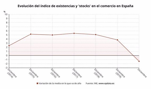 Variación anual del nivel de existencias de mercancías en el comercio en España en 2020
