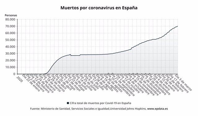 Muertos en España por coronavirus