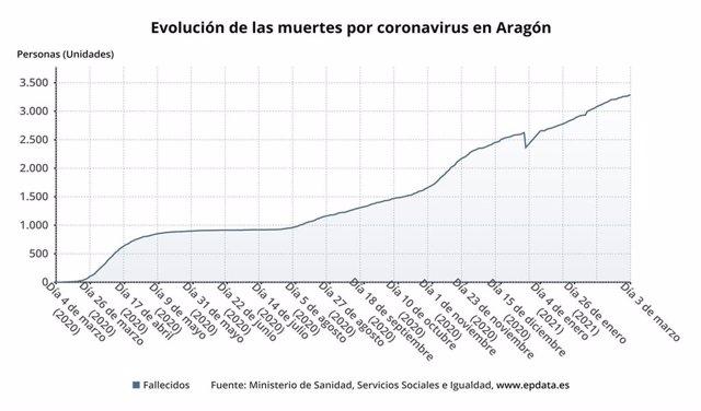 Evolución de las muertes por coronavirus en Aragón.