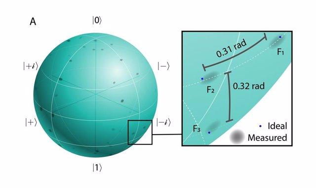 Cada punto de la esfera de esta representación visual de estados qubit de intervalos de frecuencia arbitrarios corresponde a un estado cuántico único, y las secciones grises representan los resultados de la medición.