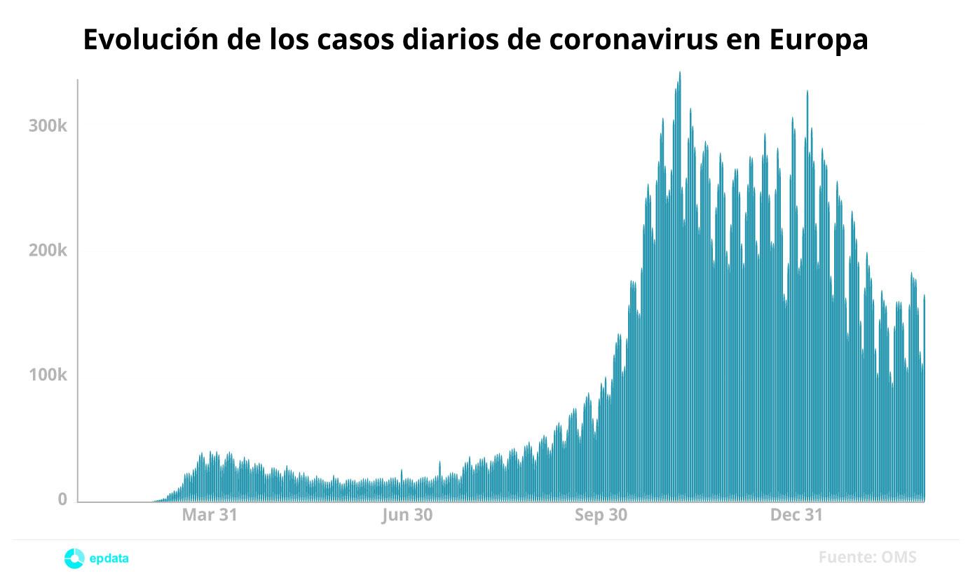 Evolución de casos diarios de coronavirus en Europa