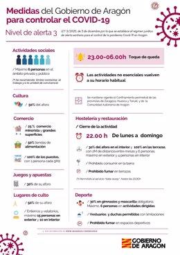Todo Aragón pasa al nivel de alerta 3 este viernes, 5 de marzo.