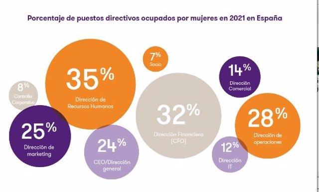 Infografia sobre porcentaje de mujeres en  puestos directivos