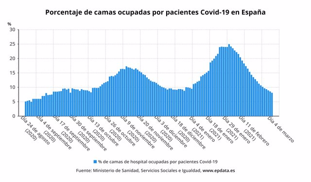 Porcentaje de camas ocupadas por pacientes con Covid-19 en España