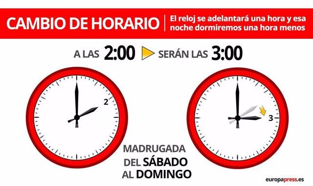 Gráfico con el cambio de hora de Primavera de 2021