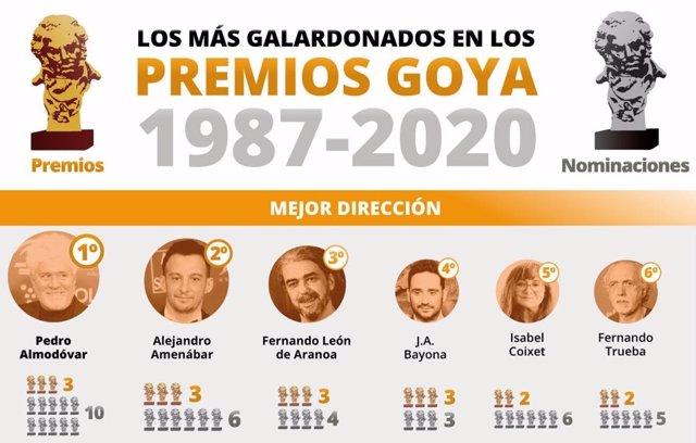 Datos que debes saber de los Goya 2021