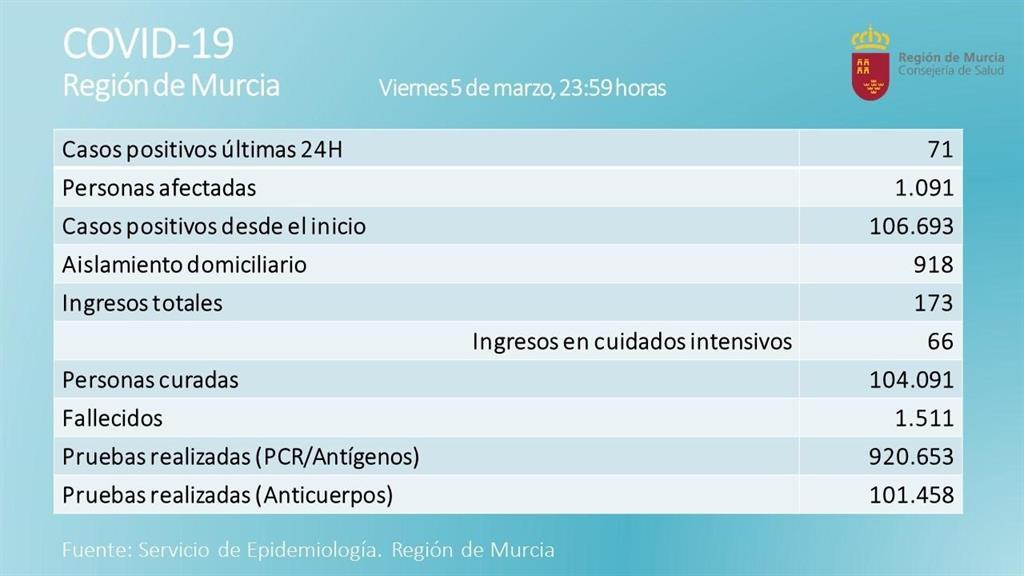 La Región suma otros 4 fallecidos por Covid pero los nuevos contagios bajan a 71 en las últimas 24 horas