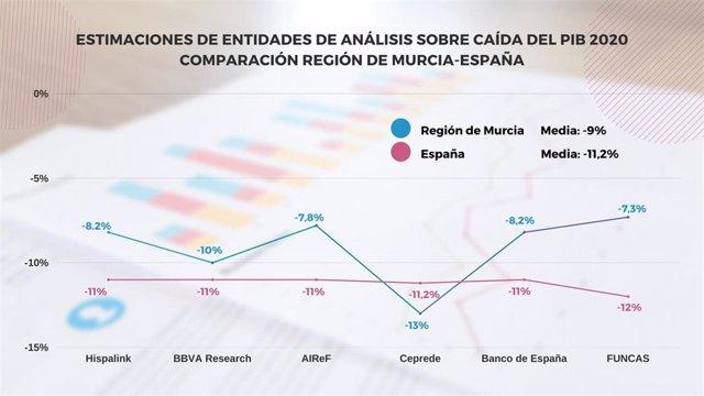 Nota + Foto + Sonido/Los Análisis Externos Reflejan Qu E El Pib De La Región Cayó Dos Puntos Menos Que El D E España En 2020
