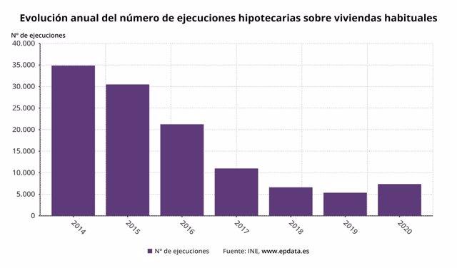 Evolución anual del número de ejecuciones hipotecarias sobre viviendas habituales en España hasta 2020