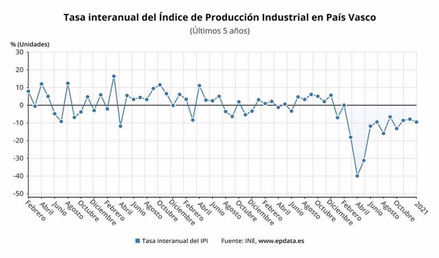 Evolución de la producción industrial en Euskadi