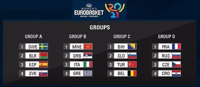 Sorteo del Eurobasket 2021