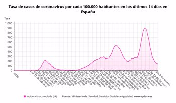 Foto: Sanidad notifica 11.958 nuevos casos y 298 muertos por COVID-19, con la incidencia bajando ligeramente a 142