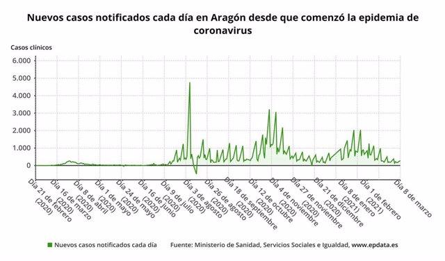 Nuevos casos notificados cada día en Aragón desde que comenzó la pandemia de coronavirus SARS-CoV-2.