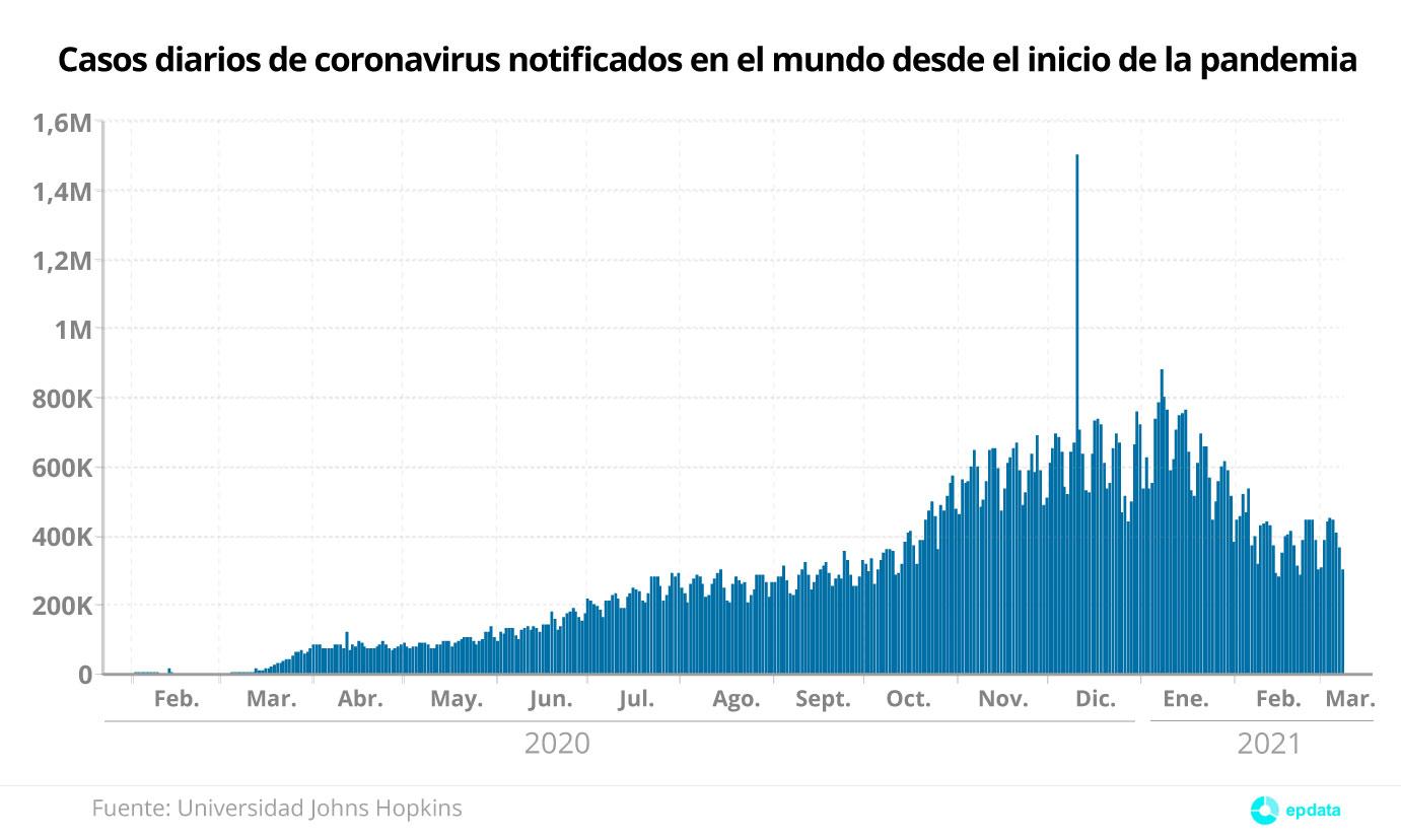 Evolución de fallecidos diarios por coronavirus en el mundo