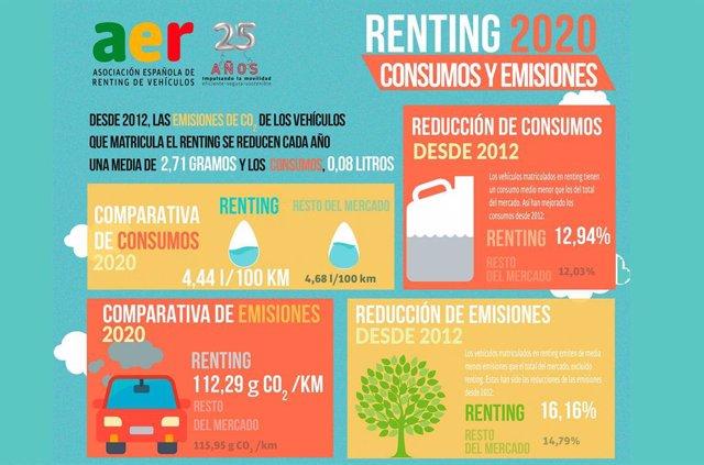 Emisiones de los vehículos del renting.
