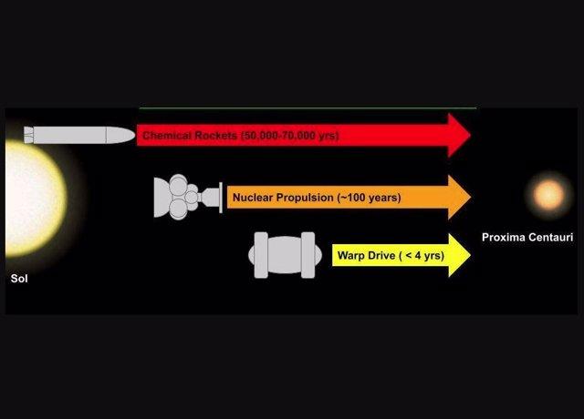 Imagen para mostrar cuánto tardarían los diferentes tipos de naves espaciales en viajar desde nuestro sistema solar hasta Proxima Centauri (la estrella conocida más cercana).