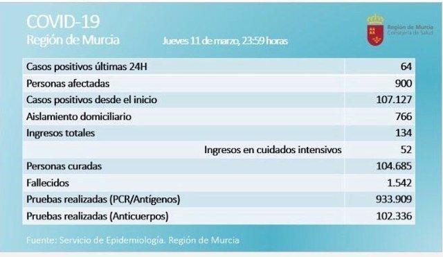 Datos sobre el coronavirus en la Región de Murcia