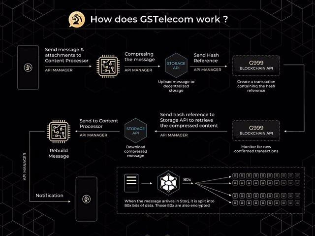 Aplicación GSTelecom
