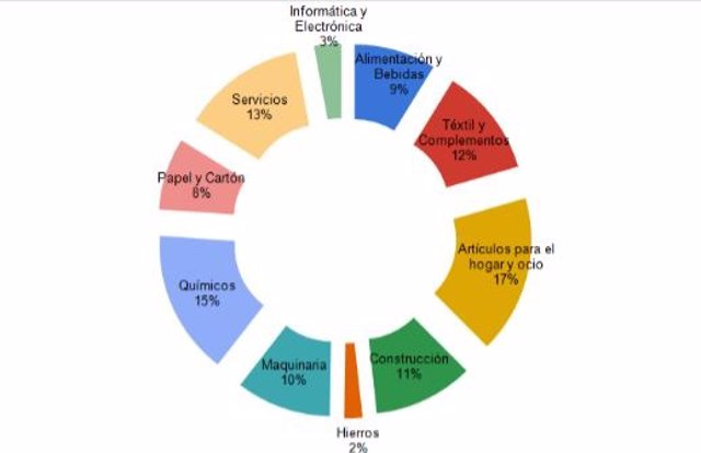 El 62% dels comercials de Barcelona han registrat pèrdues de més de 17.000 euros en 2020 per la pandèmia del Covid-19