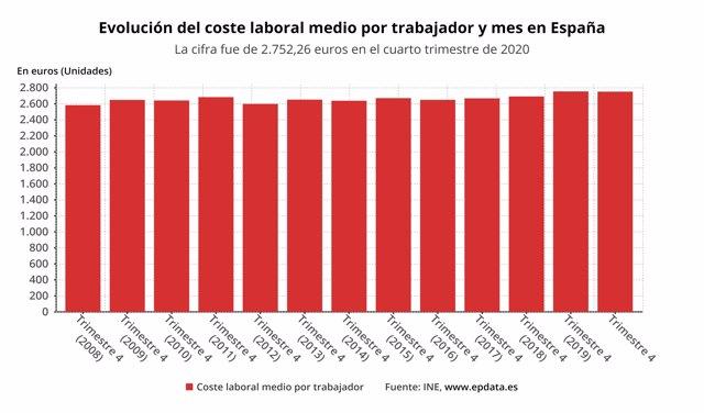 El coste salarial por comunidades autónomas en el cuarto trimestre de 2020