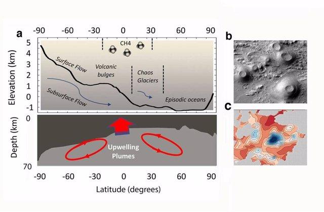 La formación de la dicotomía de la corteza planetaria ha impulsado la hidrología y el flujo de energía a lo largo de los tiempos geológicos, creando ambas condiciones para el origen de la vida, la formación de hábitats y vías de dispersión.