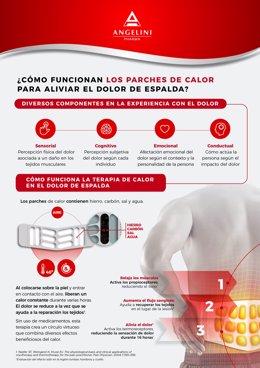 Funcionamiento de los parches de calor para aliviar el dolor de espalda