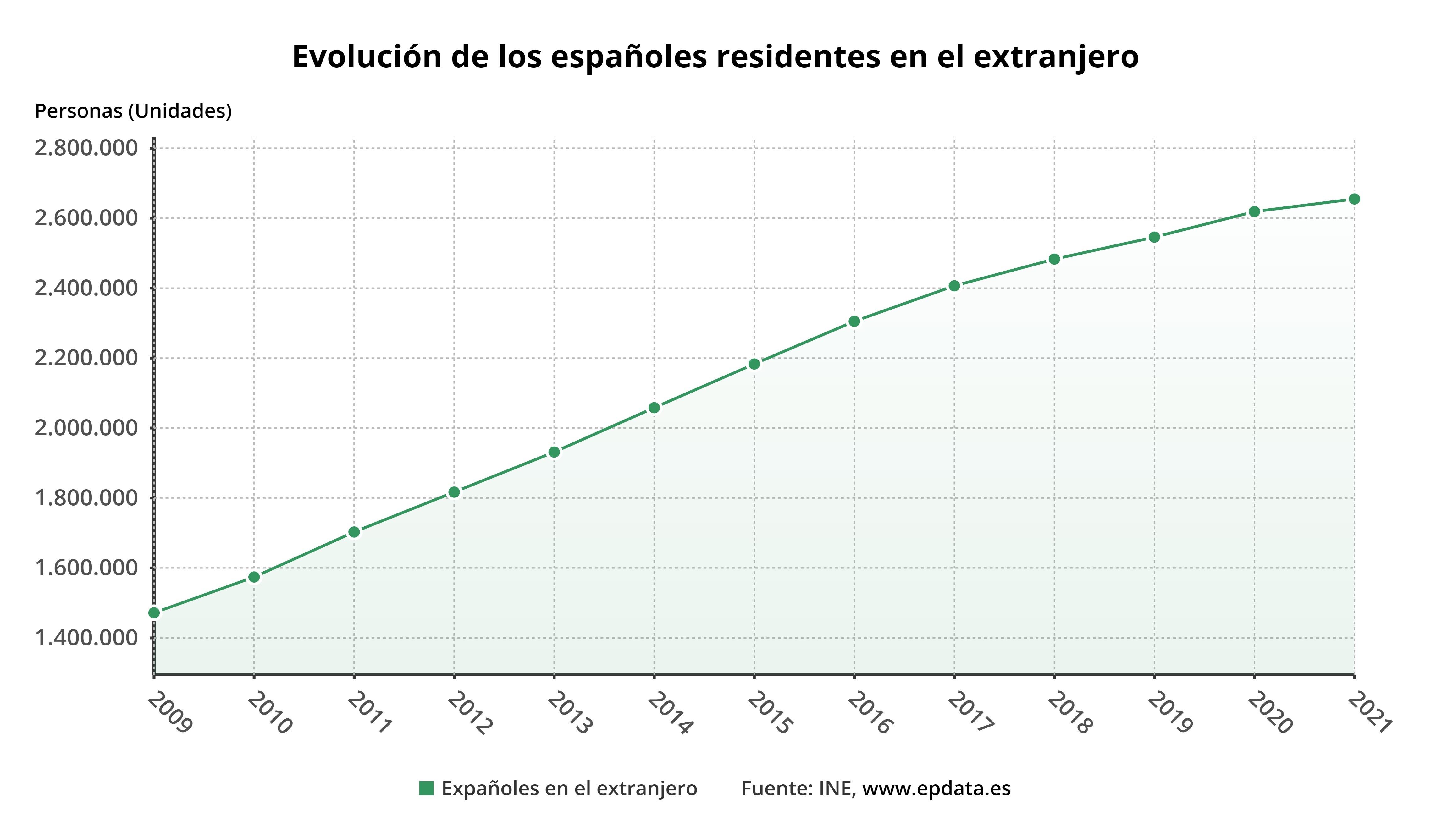 Evolución de los españoles residentes en el extranjero