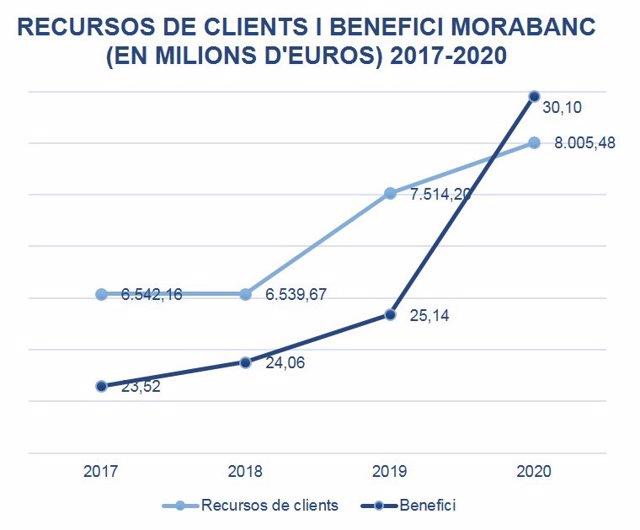 Evolució dels recursos de clients i beneficis de Morabanc des del 2017 fins al 2020.