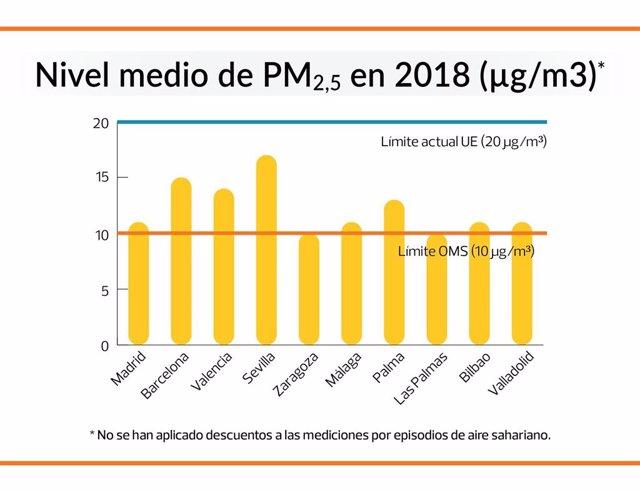 Archivo - Informe de OCU sobre el nivel medio de partículas 2.5 en 2018 en diez ciudades españolas