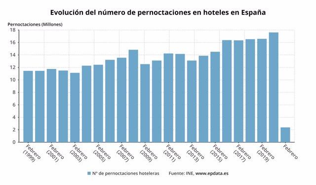 Evolución de las pernoctaciones hoteleras en España hasta febrero de 2021