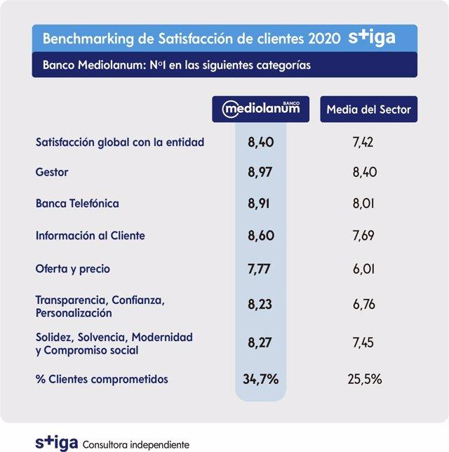 Banco Mediolanum encabeza el ranking 2020 de satisfacción de clientes de la banca española, elaborado por Stiga