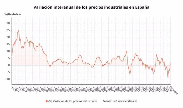 Variación anual de los precios industriales hasta febrero de 2021