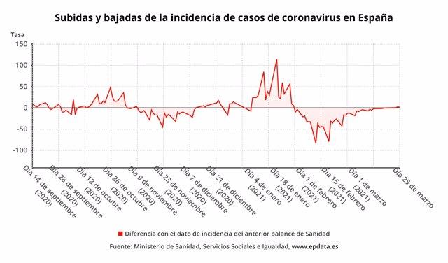 Subidas y bajadas de la incidencia de casos de coronavirus en España