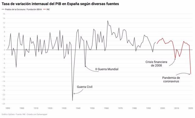 Evolución histórica del PIB de España según varias fuentes