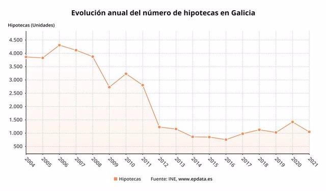 Evolución de las hipotecas en Galicia en enero