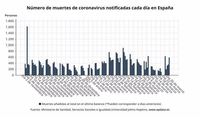 Número de muertes de coronavirus notificadas cada día en España
